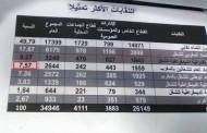 الاتحاد العام للشغالين بالمغرب يحتل المرتبة الثالثة في الانتخابات المهنية – النتائج العامة